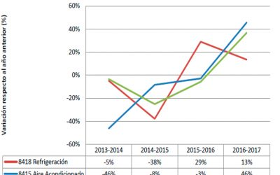 Refrigeración y aire acondicionado  Crecimiento del sector